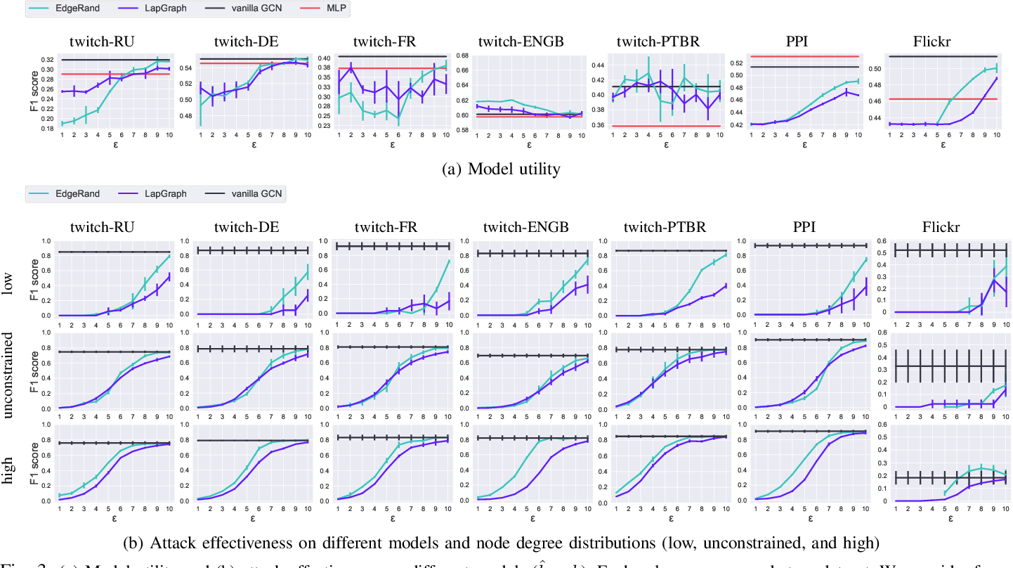 Figure 3 for LinkTeller: Recovering Private Edges from Graph Neural Networks via Influence Analysis