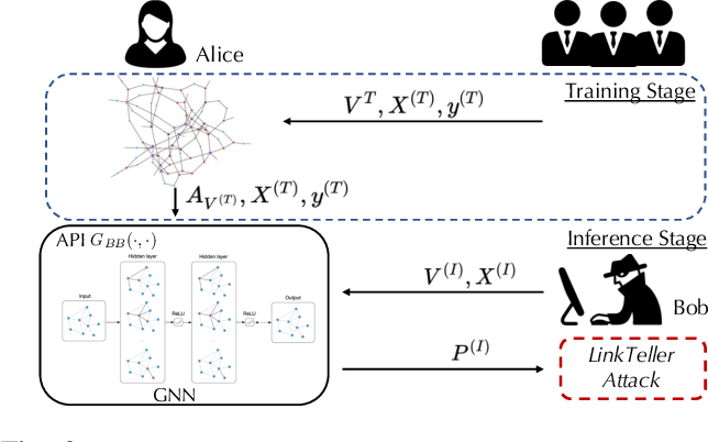 Figure 2 for LinkTeller: Recovering Private Edges from Graph Neural Networks via Influence Analysis