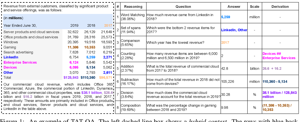 Figure 1 for TAT-QA: A Question Answering Benchmark on a Hybrid of Tabular and Textual Content in Finance
