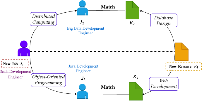 Figure 1 for Learning to Match Jobs with Resumes from Sparse Interaction Data using Multi-View Co-Teaching Network