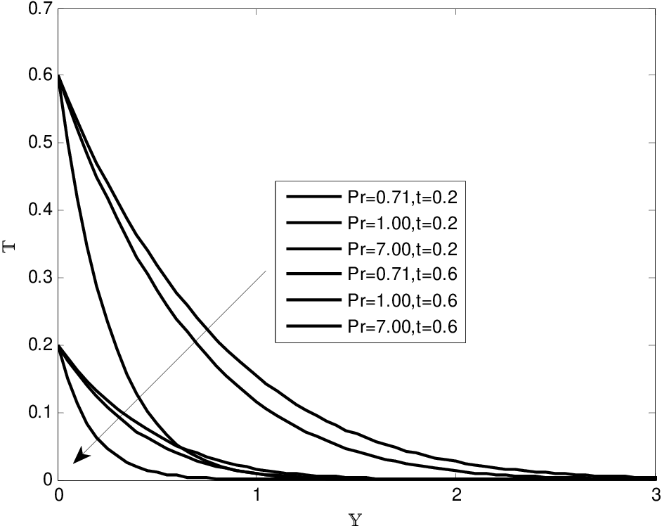 Chemical Reaction Effects On Mhd Free Convection Flow Of Dissipative