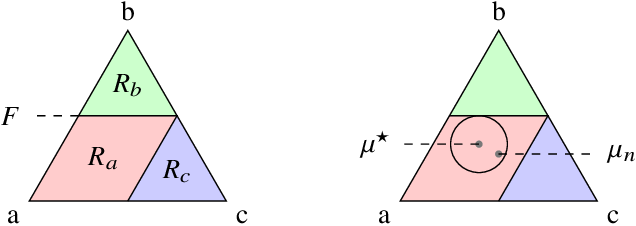 Figure 3 for Fast rates in structured prediction