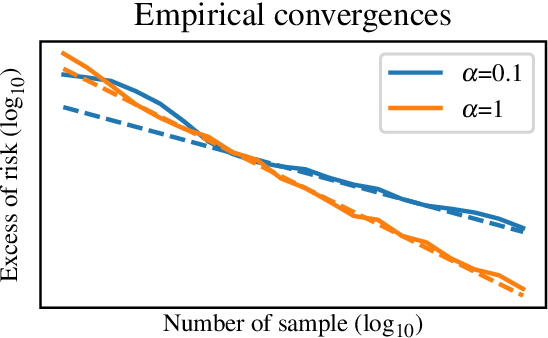 Figure 2 for Fast rates in structured prediction