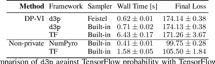 Figure 4 for d3p -- A Python Package for Differentially-Private Probabilistic Programming