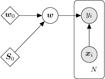 Figure 2 for d3p -- A Python Package for Differentially-Private Probabilistic Programming