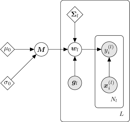 Figure 3 for d3p -- A Python Package for Differentially-Private Probabilistic Programming