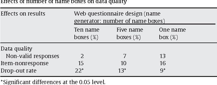 Table 6 from Measuring ego-centered social networks on the