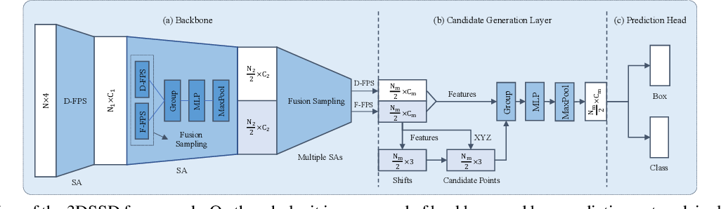 Figure 2 for 3DSSD: Point-based 3D Single Stage Object Detector