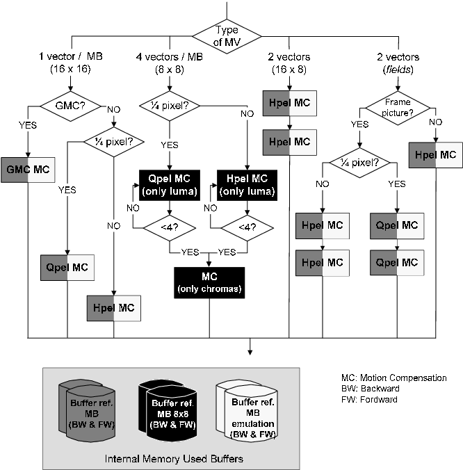 Figure 2 from MPEG-4 SP/ASP decoder for a DSP-based Multi