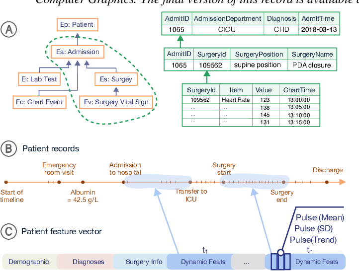 Figure 1 for VBridge: Connecting the Dots Between Features, Explanations, and Data for Healthcare Models