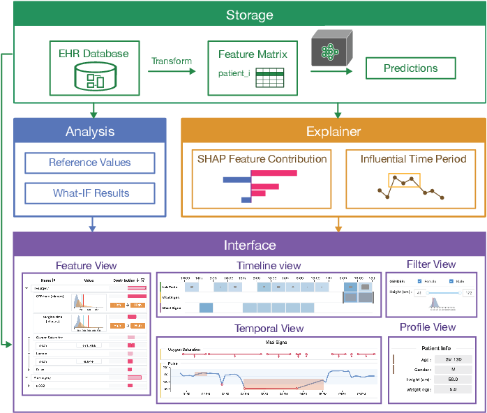 Figure 2 for VBridge: Connecting the Dots Between Features, Explanations, and Data for Healthcare Models