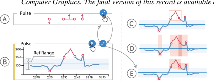 Figure 4 for VBridge: Connecting the Dots Between Features, Explanations, and Data for Healthcare Models