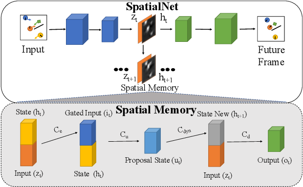 Figure 3 for Task-Agnostic Dynamics Priors for Deep Reinforcement Learning