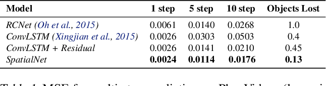 Figure 2 for Task-Agnostic Dynamics Priors for Deep Reinforcement Learning