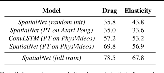 Figure 4 for Task-Agnostic Dynamics Priors for Deep Reinforcement Learning