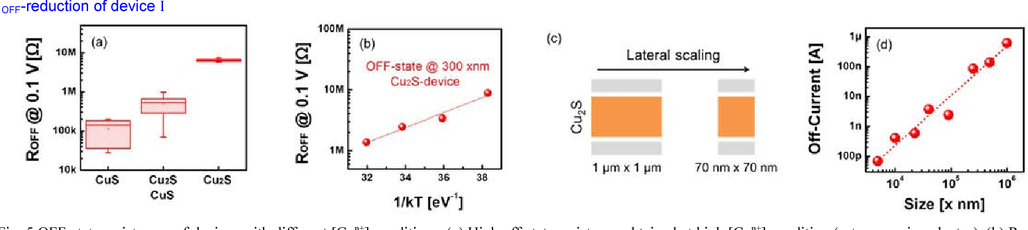 Figure 4 from excellent threshold switching device ioff 1 pa figure 5 ccuart Image collections