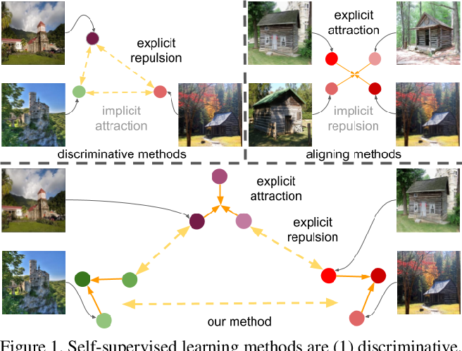 Figure 1 for Concurrent Discrimination and Alignment for Self-Supervised Feature Learning