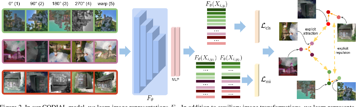 Figure 3 for Concurrent Discrimination and Alignment for Self-Supervised Feature Learning