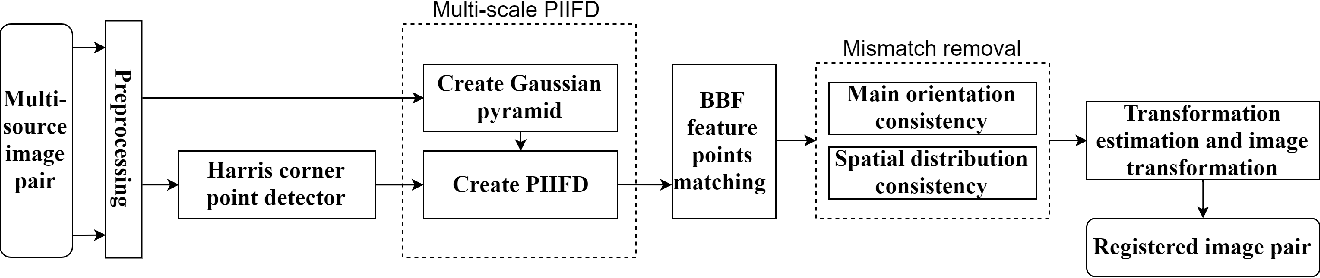 Figure 1 for Multi-scale PIIFD for Registration of Multi-source Remote Sensing Images