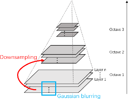 Figure 4 for Multi-scale PIIFD for Registration of Multi-source Remote Sensing Images