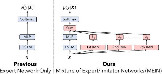 Figure 1 for Mixture of Expert/Imitator Networks: Scalable Semi-supervised Learning Framework