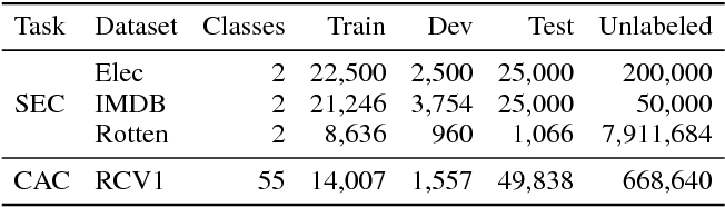 Figure 2 for Mixture of Expert/Imitator Networks: Scalable Semi-supervised Learning Framework