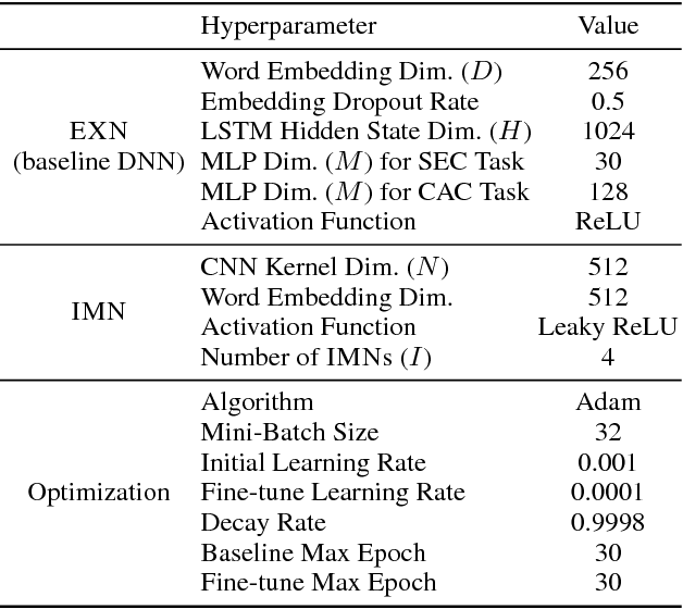 Figure 4 for Mixture of Expert/Imitator Networks: Scalable Semi-supervised Learning Framework