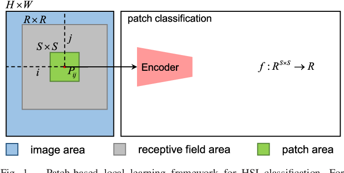 Figure 1 for FPGA: Fast Patch-Free Global Learning Framework for Fully End-to-End Hyperspectral Image Classification