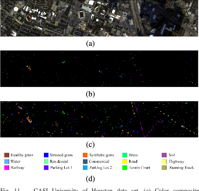 Figure 3 for FPGA: Fast Patch-Free Global Learning Framework for Fully End-to-End Hyperspectral Image Classification
