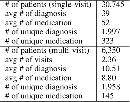 Figure 4 for Pre-training of Graph Augmented Transformers for Medication Recommendation