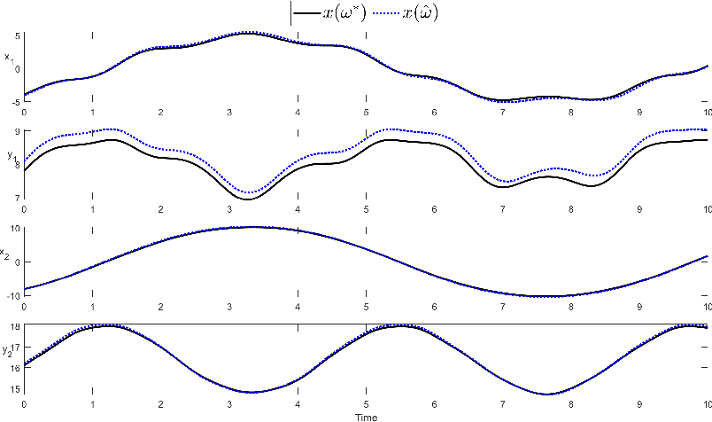 Figure 4 for Kernel-based parameter estimation of dynamical systems with unknown observation functions