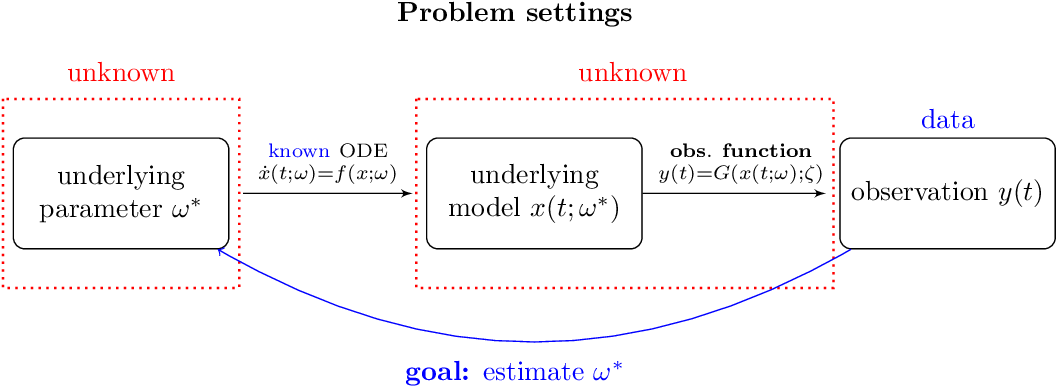 Figure 1 for Kernel-based parameter estimation of dynamical systems with unknown observation functions