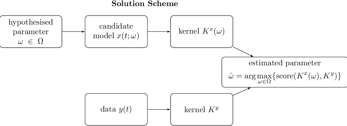Figure 2 for Kernel-based parameter estimation of dynamical systems with unknown observation functions