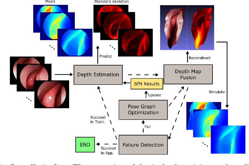 Figure 1 for Self-supervised Dense 3D Reconstruction from Monocular Endoscopic Video