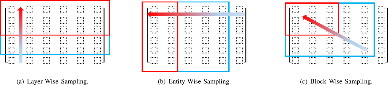 Figure 1 for Graph Signal Processing over Multilayer Networks -- Part II: Useful Tools and Practical Applications