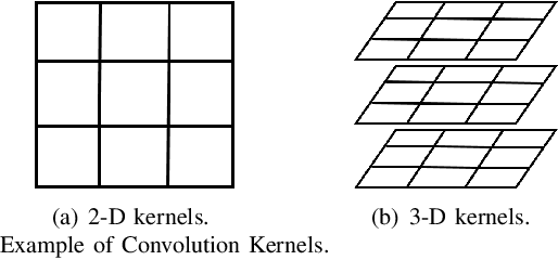 Figure 4 for Graph Signal Processing over Multilayer Networks -- Part II: Useful Tools and Practical Applications