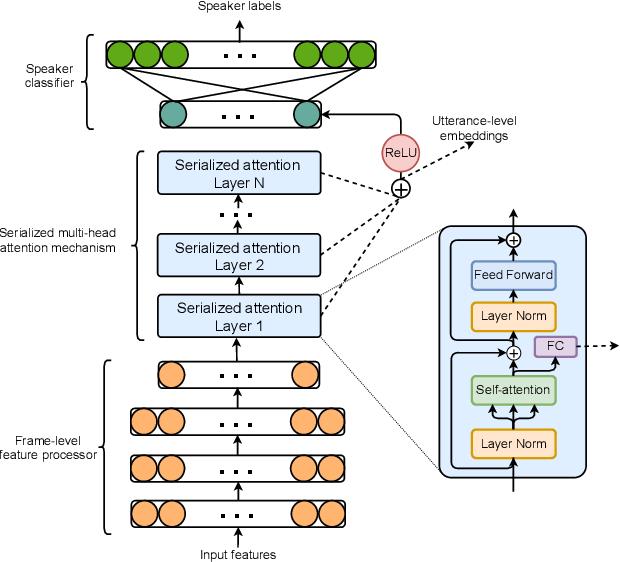 Figure 1 for Serialized Multi-Layer Multi-Head Attention for Neural Speaker Embedding
