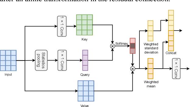 Figure 3 for Serialized Multi-Layer Multi-Head Attention for Neural Speaker Embedding