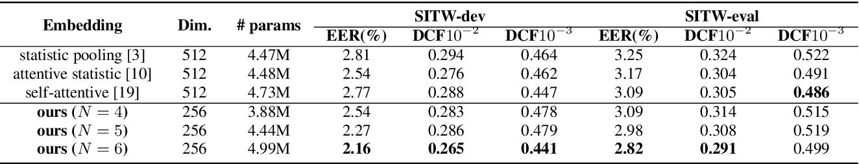 Figure 2 for Serialized Multi-Layer Multi-Head Attention for Neural Speaker Embedding