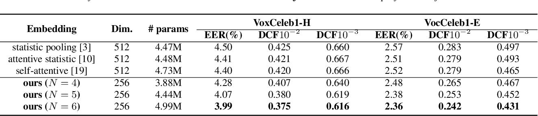 Figure 4 for Serialized Multi-Layer Multi-Head Attention for Neural Speaker Embedding