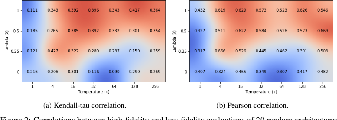 Figure 3 for Multi-fidelity Neural Architecture Search with Knowledge Distillation