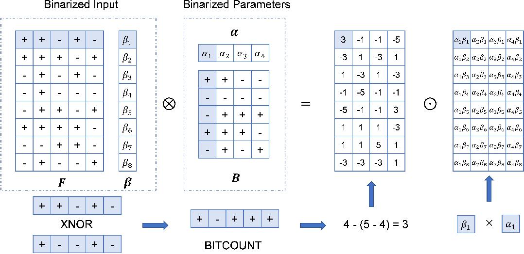 Figure 3 for Bi-GCN: Binary Graph Convolutional Network