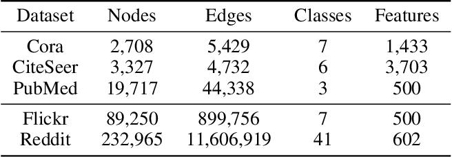 Figure 4 for Bi-GCN: Binary Graph Convolutional Network