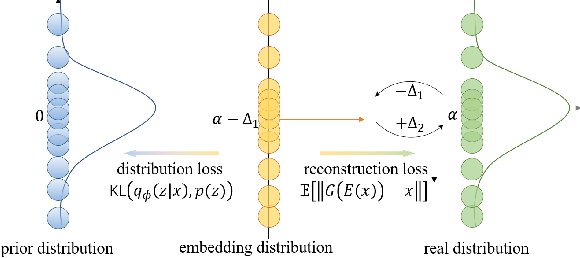 Figure 1 for Generative Model without Prior Distribution Matching