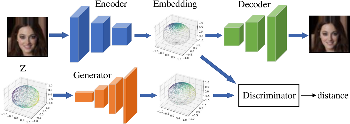 Figure 2 for Generative Model without Prior Distribution Matching
