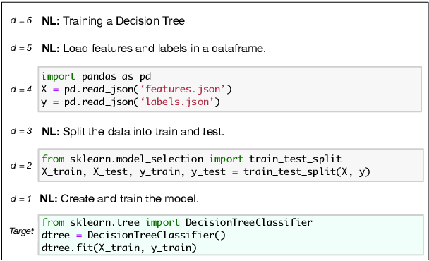 Figure 1 for JuICe: A Large Scale Distantly Supervised Dataset for Open Domain Context-based Code Generation