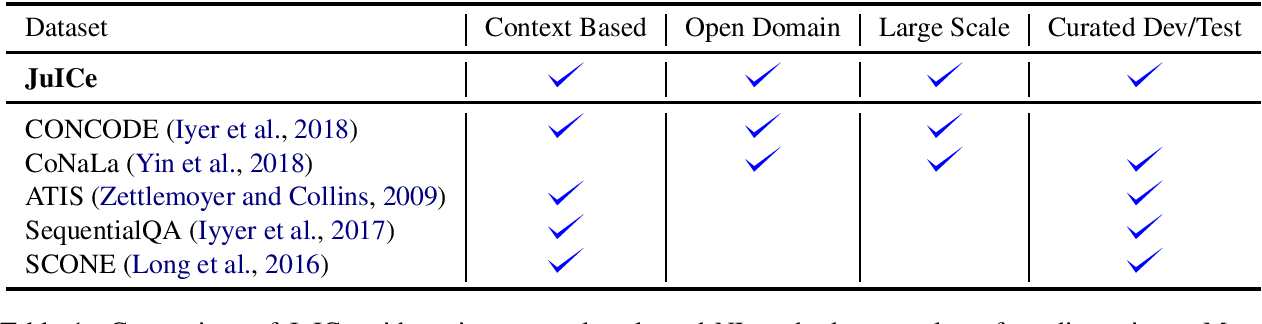 Figure 2 for JuICe: A Large Scale Distantly Supervised Dataset for Open Domain Context-based Code Generation