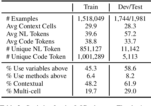 Figure 3 for JuICe: A Large Scale Distantly Supervised Dataset for Open Domain Context-based Code Generation