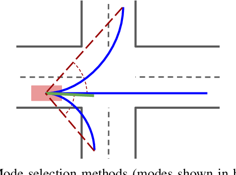 Figure 3 for Multimodal Trajectory Predictions for Autonomous Driving using Deep Convolutional Networks