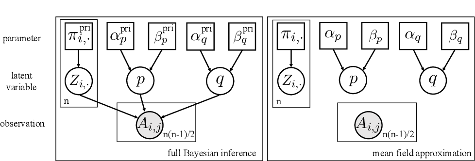 Figure 1 for Theoretical and Computational Guarantees of Mean Field Variational Inference for Community Detection